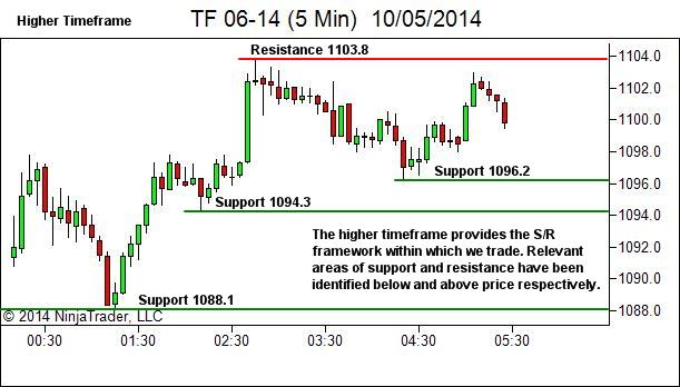 Trading timeframe narrow range (NR) bar entry