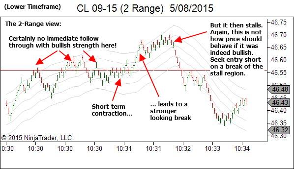2-Range Chart - Weakness following the breakout