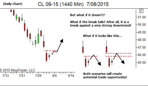 Daily Chart - But What if it Doesn't?
