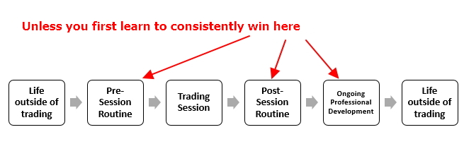 Unless you first learn to consistently win here
