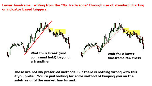 """Charting and indicator based methods for exiting a """"No-Trade Zone"""""""