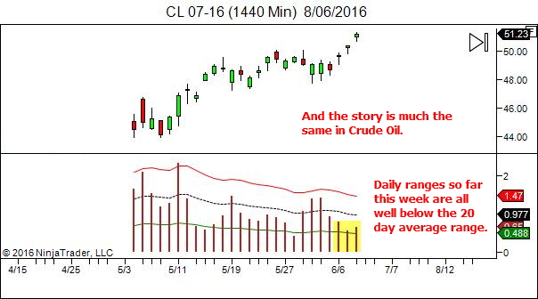 CL - low daily ranges so far this week