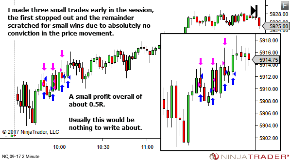 Clues to a quiet trading session