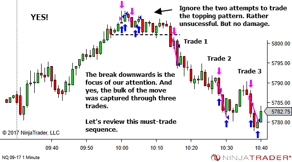 Learning from the MUST-TRADE price sequences