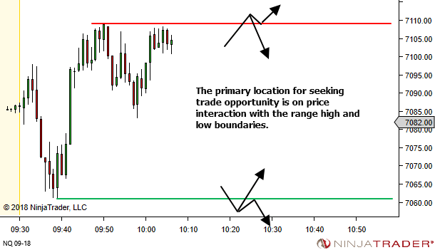 <image: Daily Market Structure and Price Action Study>
