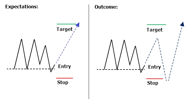 <image: Email Trade Expectation and Outcome>