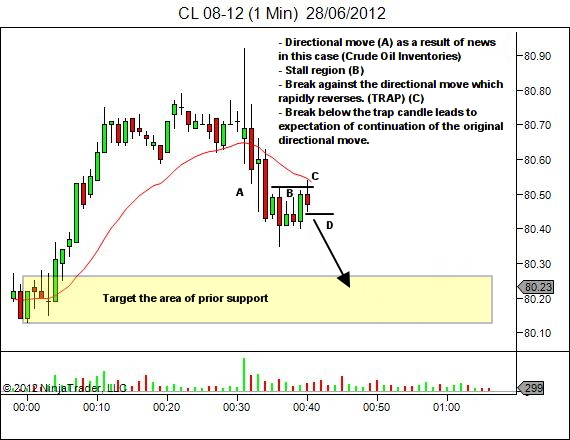 directional move, stall and trap