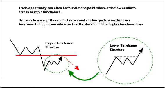 trade opportunity at the point of timeframe conflict