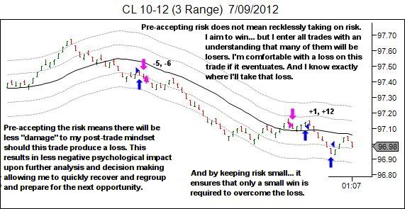 losing trades