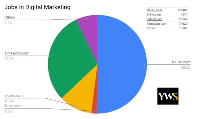 digital marketing institute in pitampura