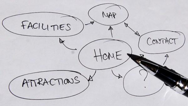 create a website plan