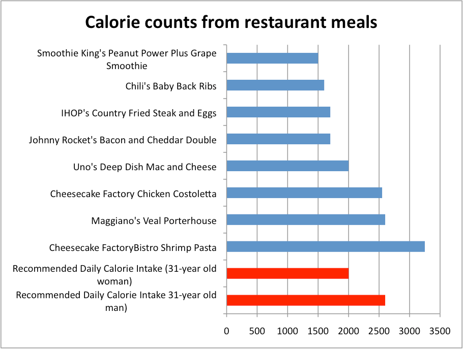 Fast Food Calorie Chart