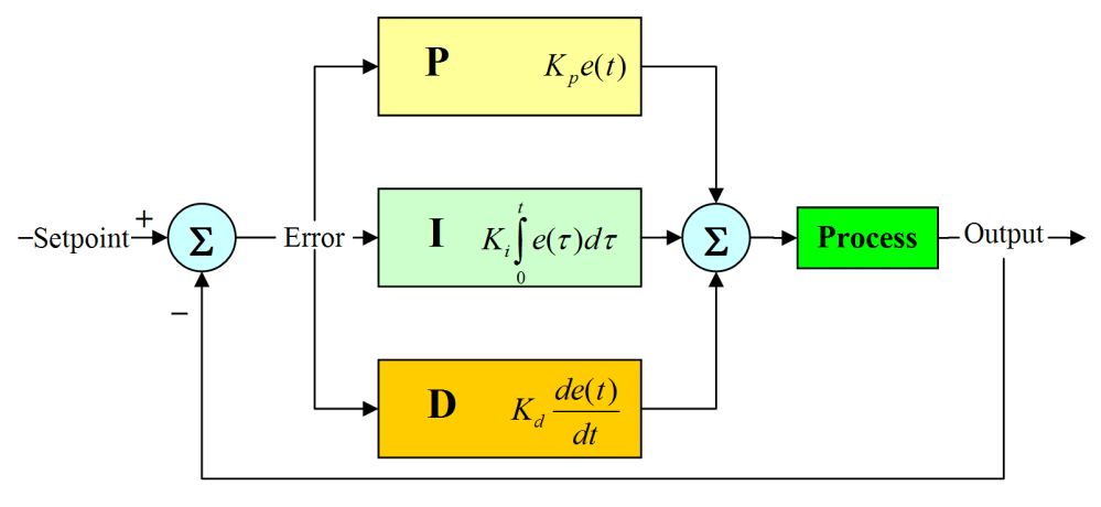 medium resolution of ideal pid controller using active circuit realization youspice pid logic diagram