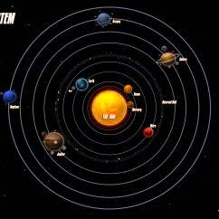Diagram Of The Planets In Order Wiring For 13 Pin Caravan Plug A New Planet Youth Are Awesome