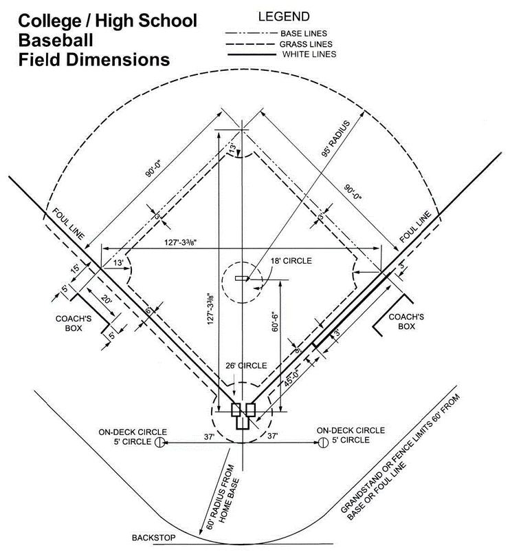 Youth Baseball Info