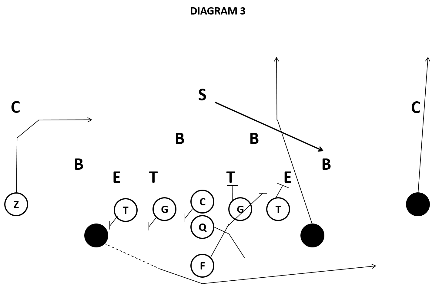 Bti S Rants And Ramblings How To Defend The Triple Option