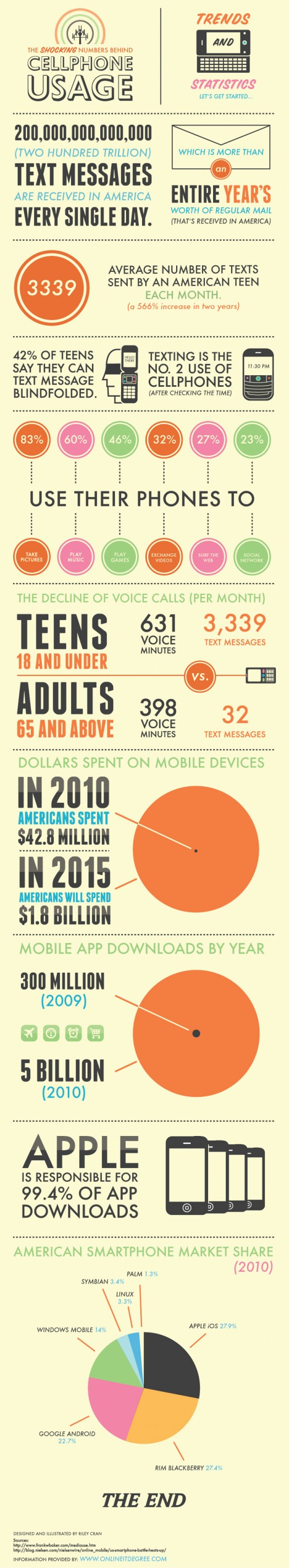 How-We-Use-Our-Phones-525x2842