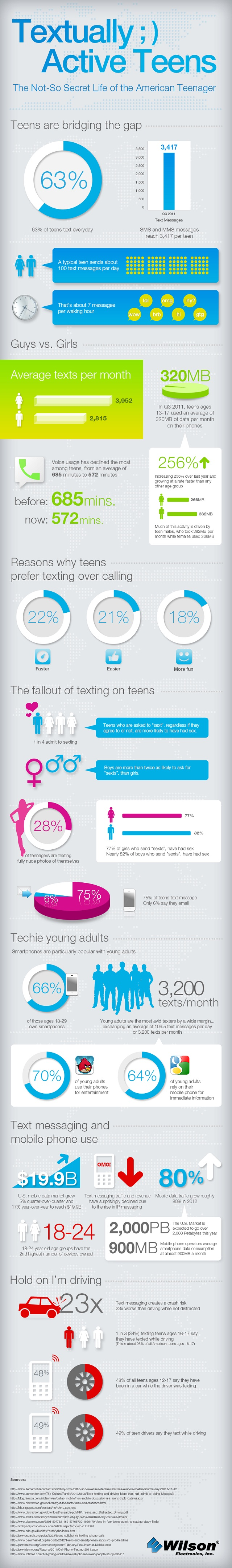 368014-infographic-teen-texting