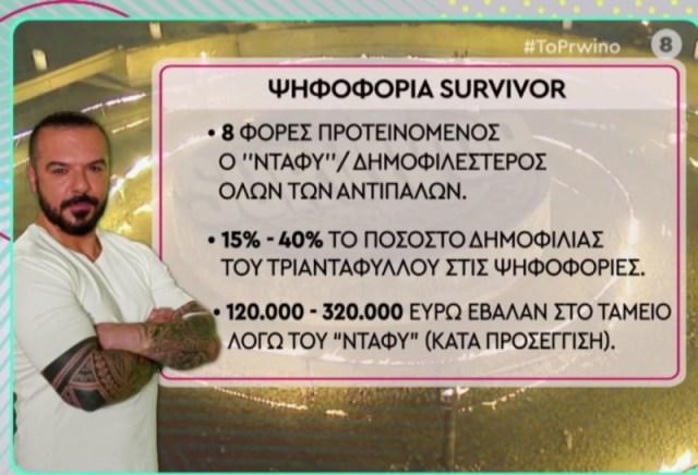 Τριαντάφυλλος Survivor 4 λεφτά