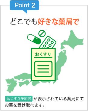 Point2 全国3万件の薬局でお薬を受け取れます。