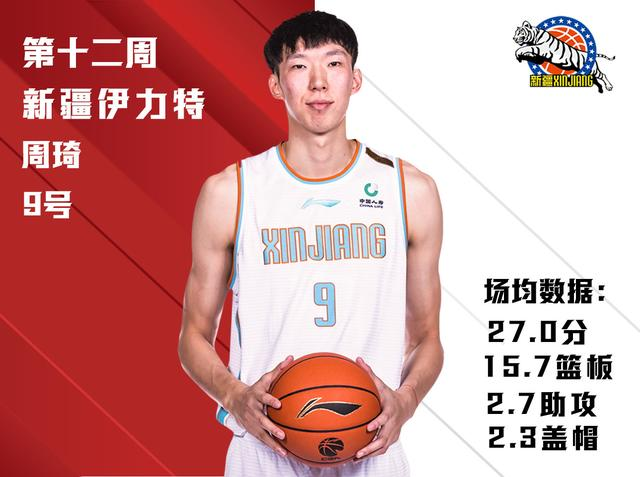 The best player of the 12th week of CBA League China Life Local player Zhou Qi and foreign player Antonio Blakeney were elected the best players of the week. Xinjiang Guanghui Basketball Club Zhou Qi won two games in three games this week, averaging 27 points, 15.7 rebounds, 2.7 assists and 2.3 blocks per game. Jiangsu Kendia Basketball Club Antonio Blakeney scored 2 wins and 2 wins this week, averaging 46.5 points, 10.5 rebounds, 3 assists and 2 steals per game. Congratulations