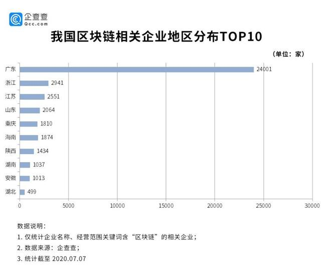 Blockchain has become a new professional favorite, with more than 40,000 domestic related companies, more than half in Guangdong