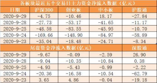 The net outflow of main funds is 2.7 billion yuan, and Longhubang institutions grab 9 shares