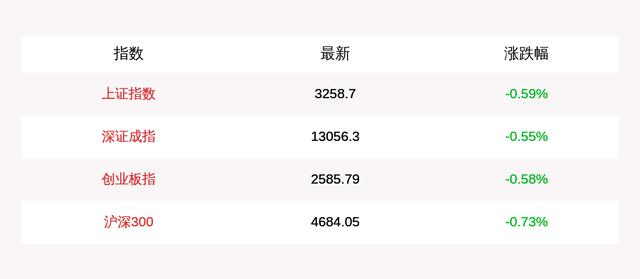 On October 26, the three major A-share stock indexes opened lower across the board:the Shanghai Composite Index fell 0.59%at the opening, and the ChiNext Index fell 0.58%
