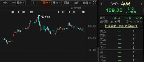 US stocks are exploding again! Five major technology giants such as Apple and Tesla evaporate more than 2 trillion yuan! And Twitter plummeted 20%