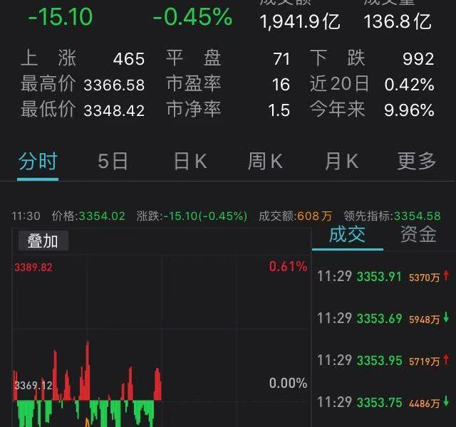 The Shanghai Index fluctuated at a low level and fell 0.45%: Bank stocks exhausted, liquor stocks rebounded and strengthened