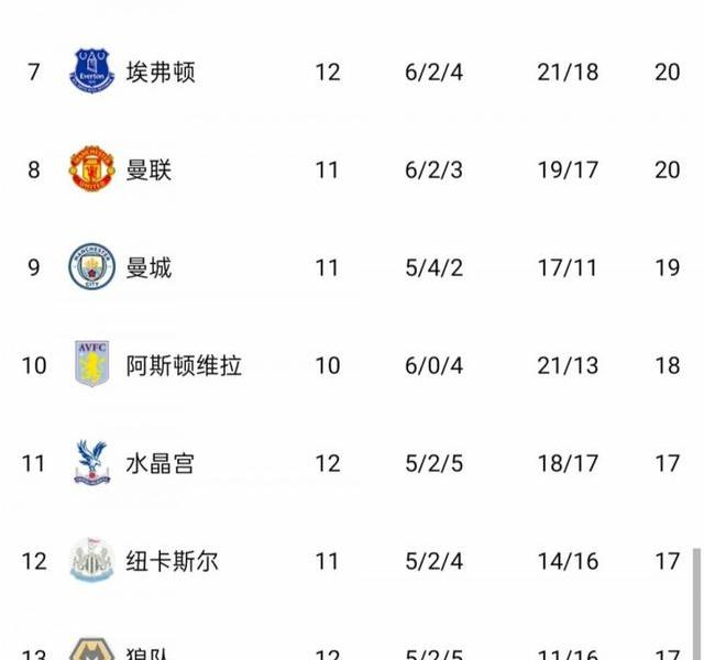 Premier League standings:Tottenham's top 2 in the Reds, followed by the Blue Foxes, Saints, and Blues, and the Gunners 15