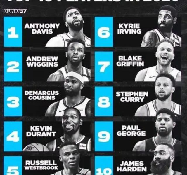 Slap moment! U.S. media predicted the top 10 stars 5 years ago:James Wong was not on the list, Wiggins was too disappointed