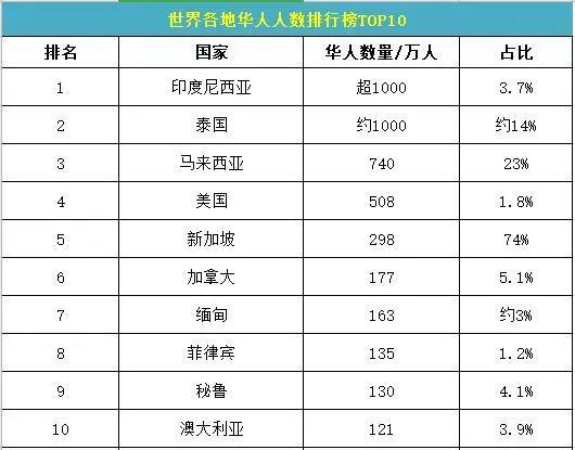 How many Chinese are there overseas? The ten countries with the most Chinese
