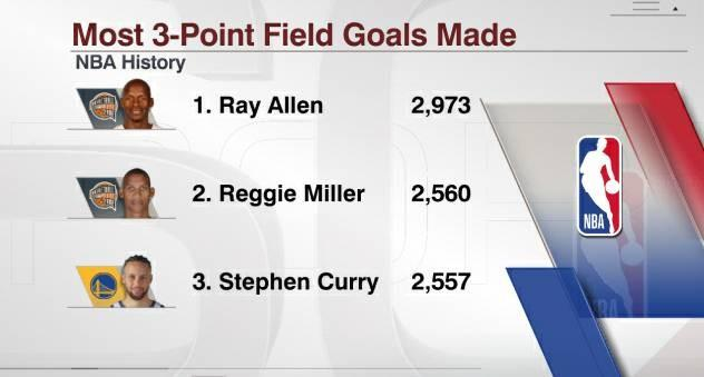 Ready to surpass? Curry is only 3 three-pointers away from the historical three-pointer, Miller