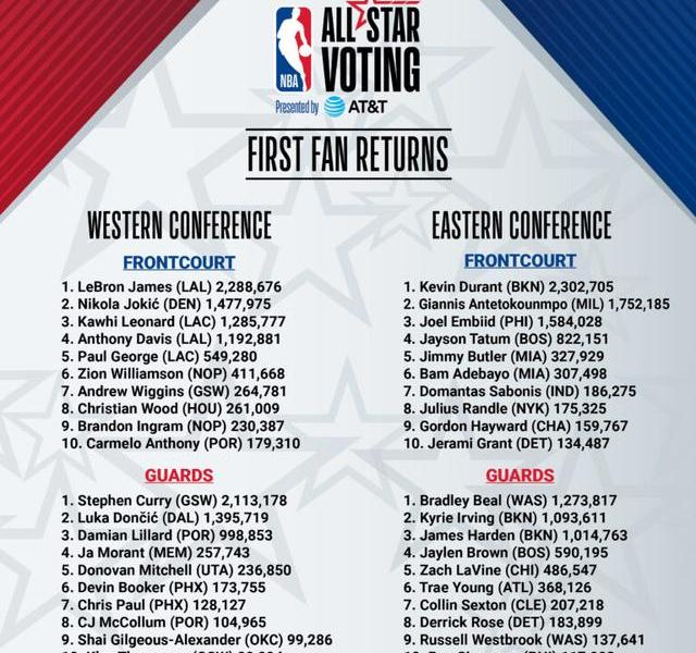 NBA All-Star Game First Round Voting Results Announced, Durant Leads Strongly