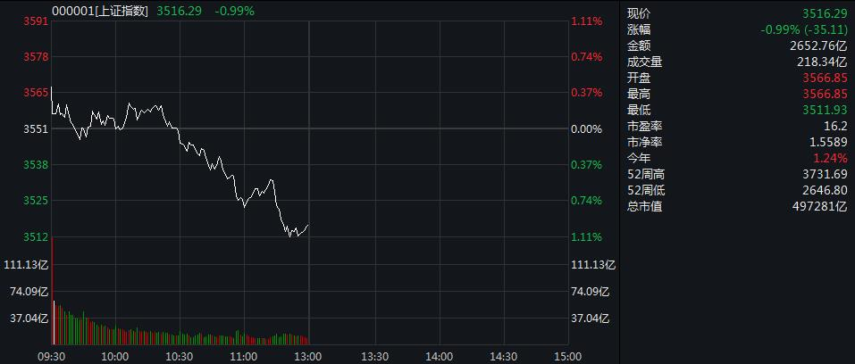 The Shanghai stock index fluctuated and fell nearly 1% for half a day; liquor and shipping sectors led the decline