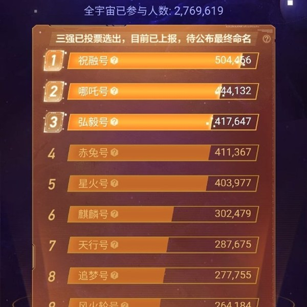 China's first Mars rover global nomination voting ends: Zhu Rong, Nezha and Hony are shortlisted in the top three