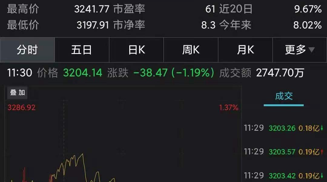 The ChiNext Index opened lower and fell 1.19%, and the aquaculture and automobile sectors fell