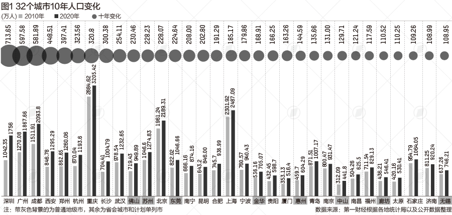 32 cities have a population increase of over 1 million in 10 years. Who are the top ten cities with population growth?