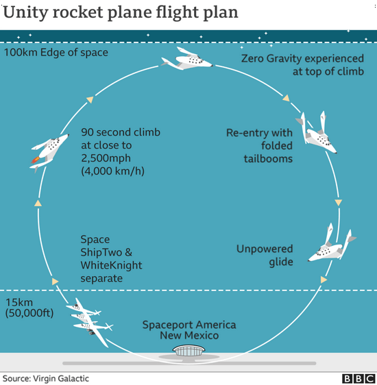 """The founder of Virgin went to """"space"""" but not completely"""