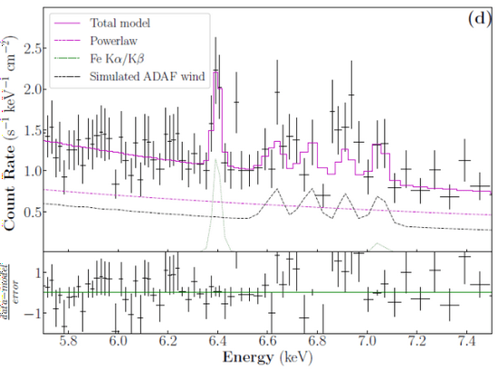 Scientists find direct observational evidence for the existence of black hole accretion wind