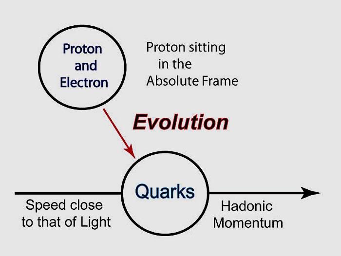 Hydrogen Atom: Quantum Mechanical Model Of Hydrogen Atom
