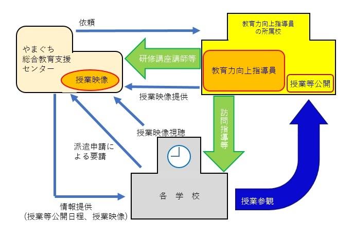 やまぐち総合教育支援センターと教育力向上指導員と各学校の概念図