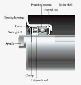 roller bearing and housing