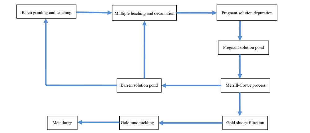 medium resolution of main flowchart