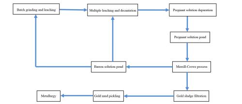 small resolution of main flowchart