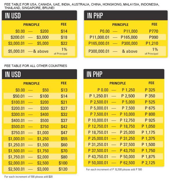 Western union money conversion rates
