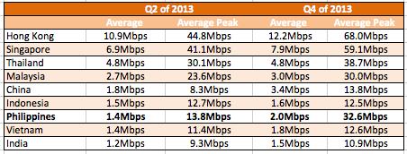 Akamai reports Philippine internet now at 2 0Mbps - YugaTech