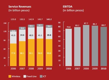 pldt-revenues-2010
