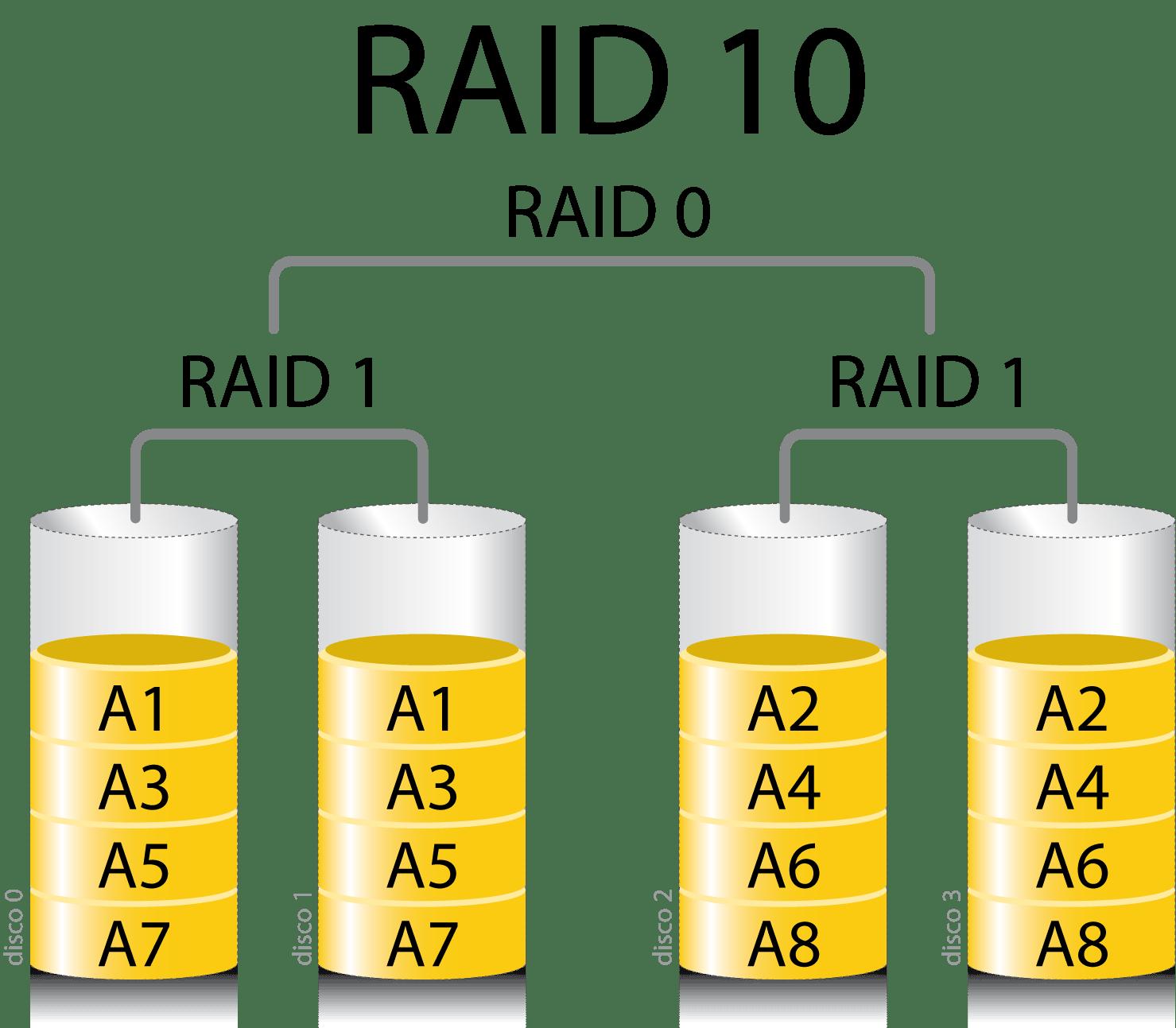 A Crash Course to RAID Configurations - YugaTech   Philippines Tech